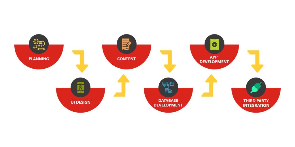 Steps & Planning for ios app development atlanta