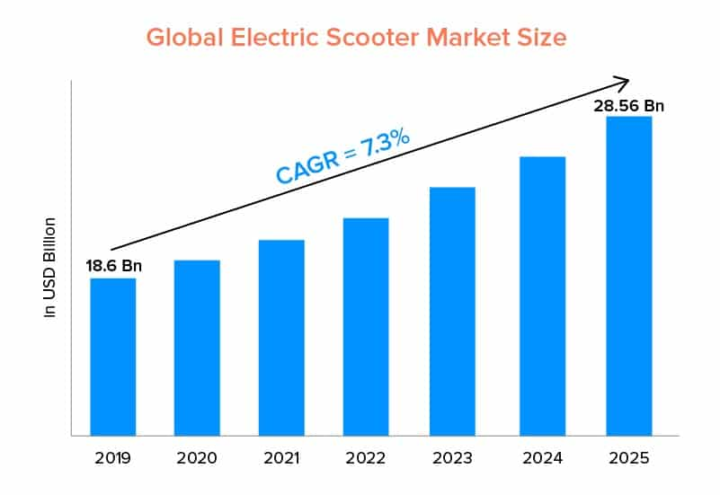Market size of electric scooters