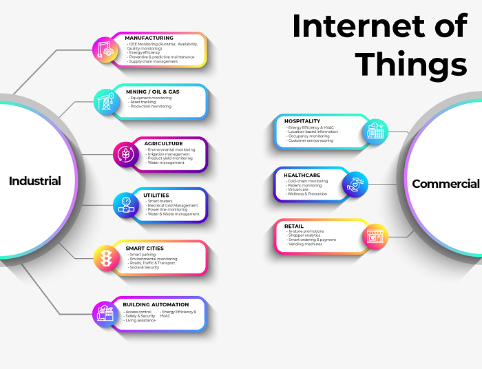 The Use of iot application in education