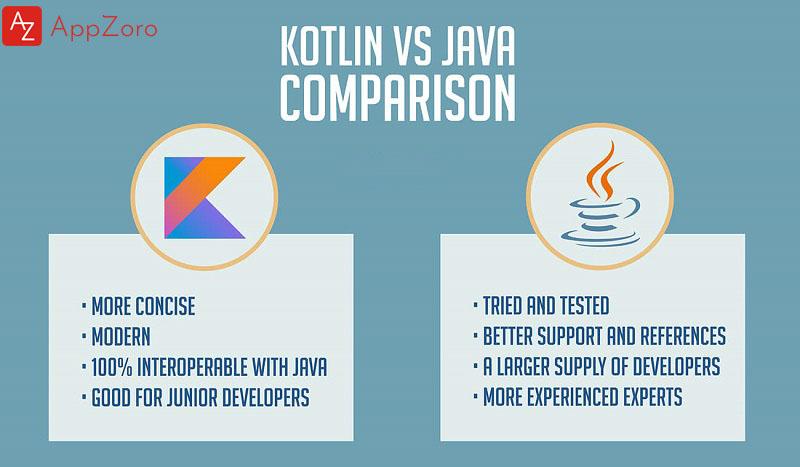 Comparison between Kotlin and Java