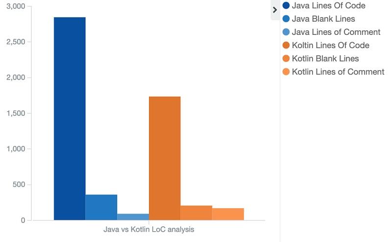 Java vs Kotlin Line of Codes used