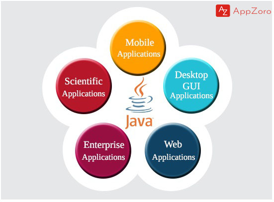 What are the Applications of Java?
