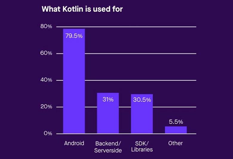 applications of Kotlin