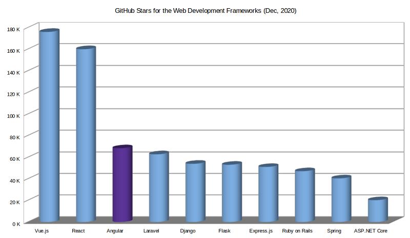 angular popularity on github