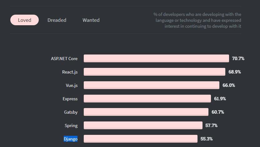 developers love for django on stackoverflow survey
