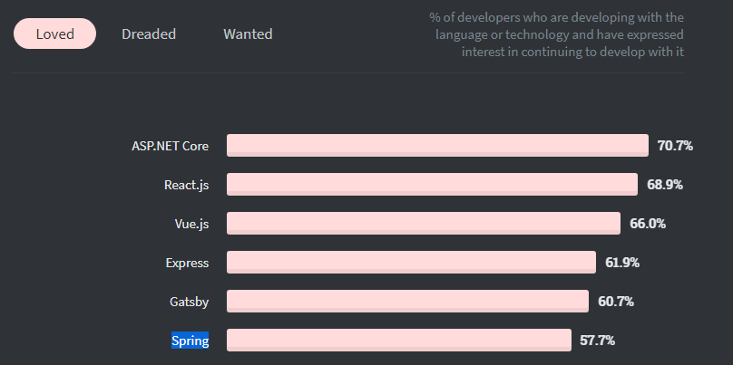 developers love for spring on stackoverflow survey