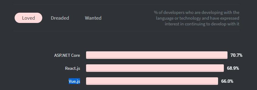developers love for vue.js on stackoverflow survey