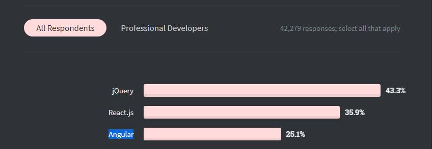 developers response for angular on stackoverflow survey