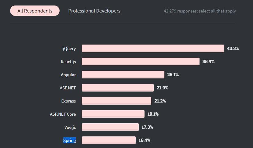 developers response for spring on stackoverflow survey