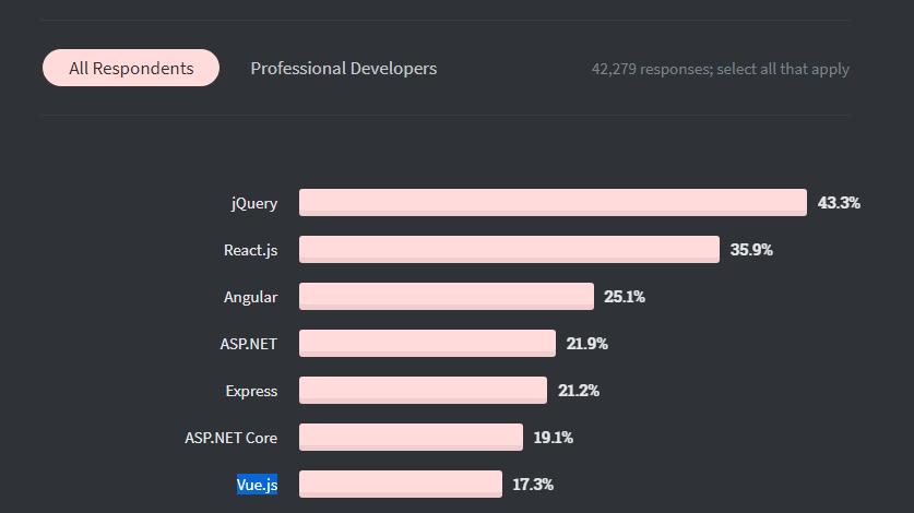 developers response for vue.js on stackoverflow survey